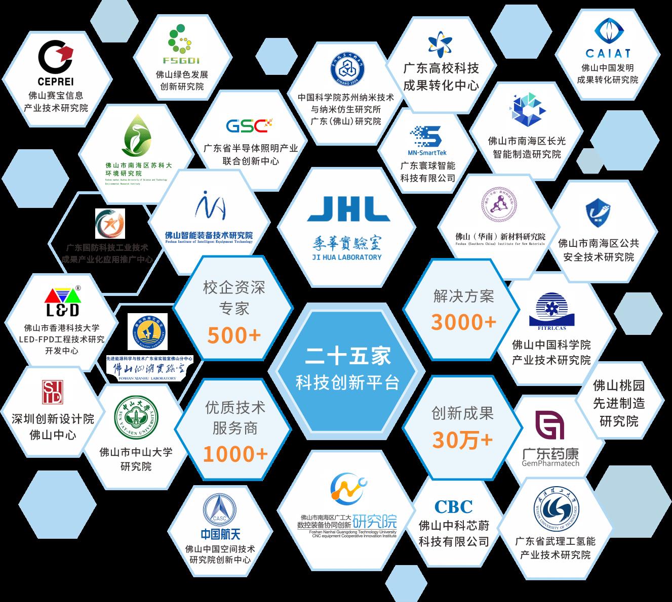 25家南海科技创新平台进驻南海区科技成果转化平台